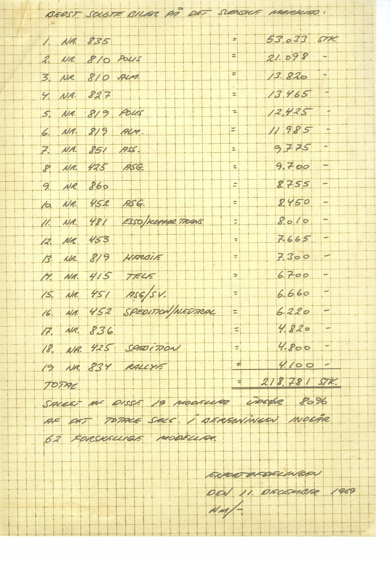 Mest solgte i 1969